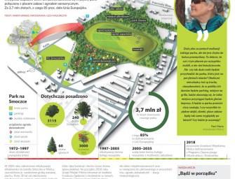 Jak Wam siępodoba – park z wysypiska śmieci?